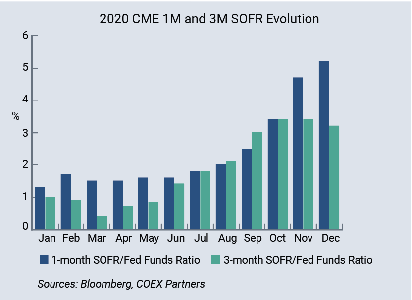 2020 CME 1M and 3M SOFR Evolution
