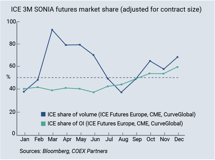 ICE 3M SONIA futures market share (adjusted for contract size)