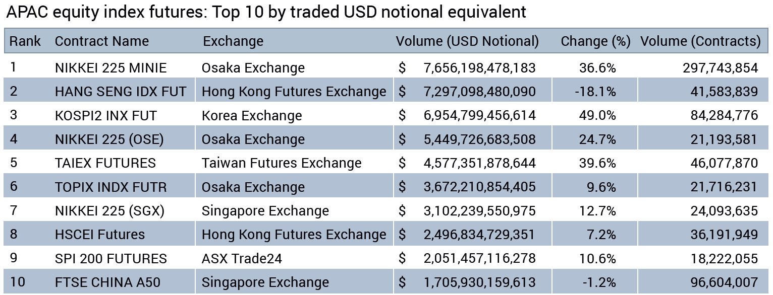 APAC equity index futures: Top 10 by traded USD notional equivalent