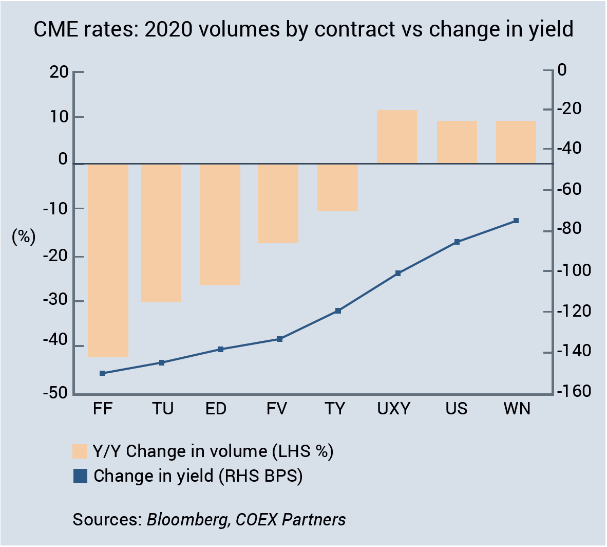 CME rates - 2020 volumes by contract vs change in yield