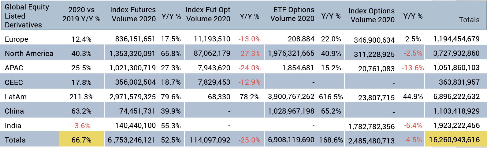 Index futures and ETF options drive growth